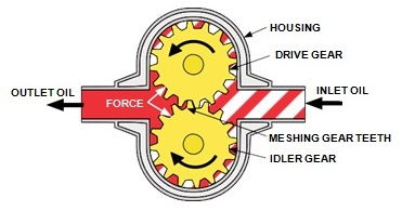 gear pump oil