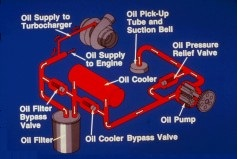 lubrication system components