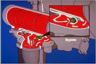 oil filter bypass vavle