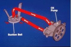 oil pump oil flow
