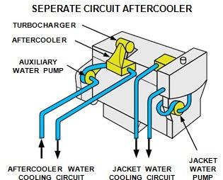 separate circuit aftercooler
