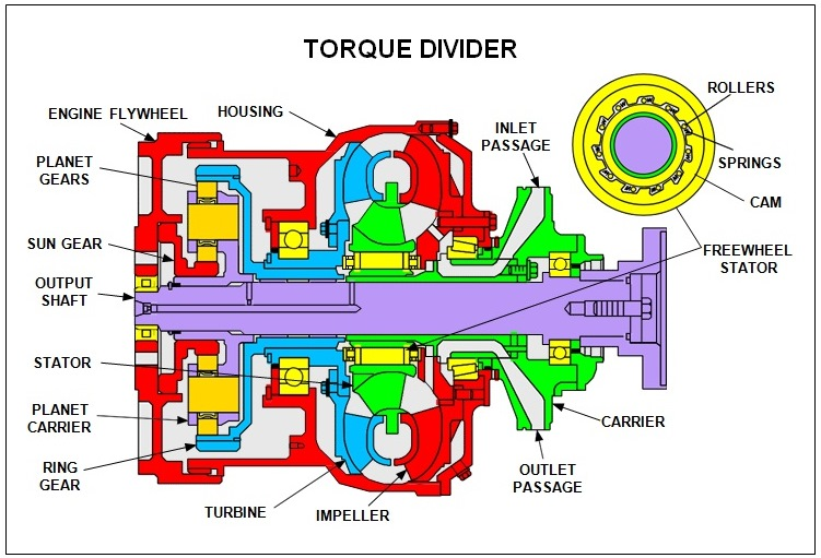 torque devider 2