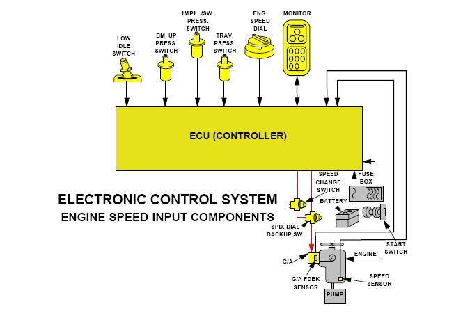 320D engine controller 2