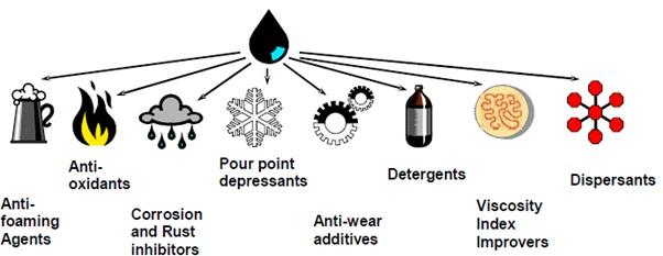 aditif