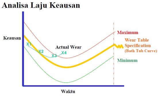 analisa laju keausan 2