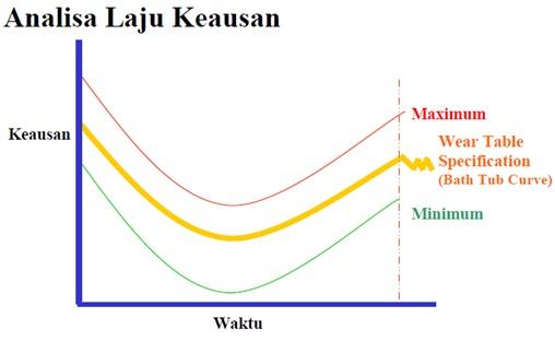 analisa laju keausan