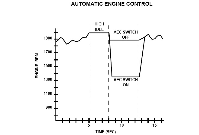 automatic engine control 320D