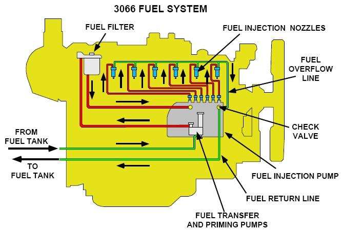 fuel system 320D