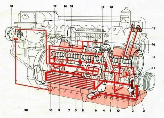 lubrication engine