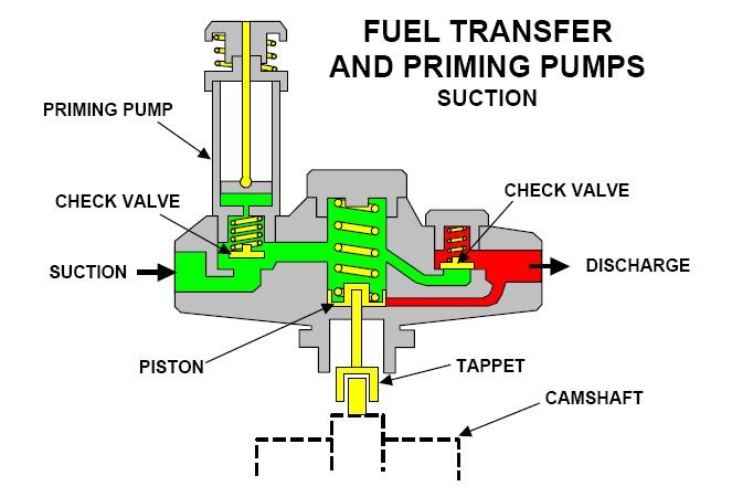 priming pump 320D 1